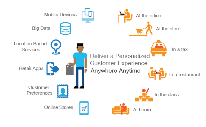Deliver engaging Customer Experiences